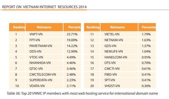top_20_hosting_provider_in_viet_nam