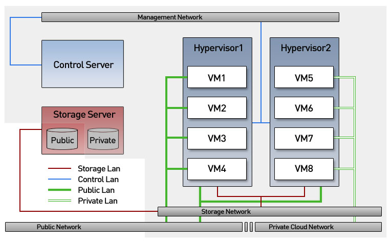 private-cloud-server